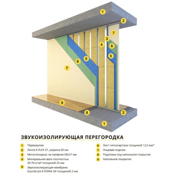 shumoizolyaciya-zdanij
